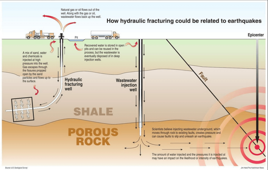 The science behind recent earthquakes